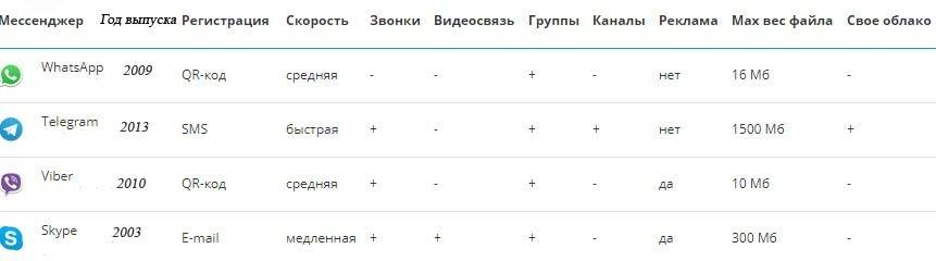 Таблица критериев