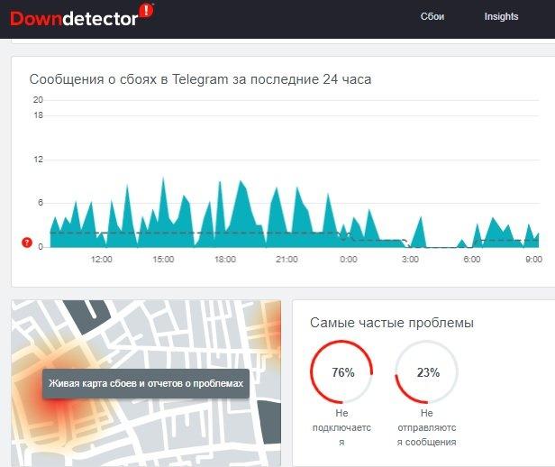 программа DownDetector