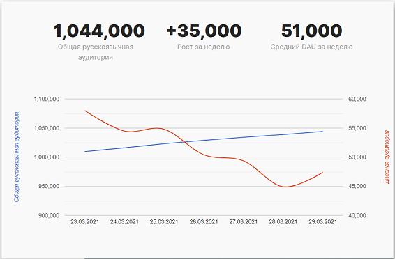 аналитика количества зарегистрированных аккаунтов